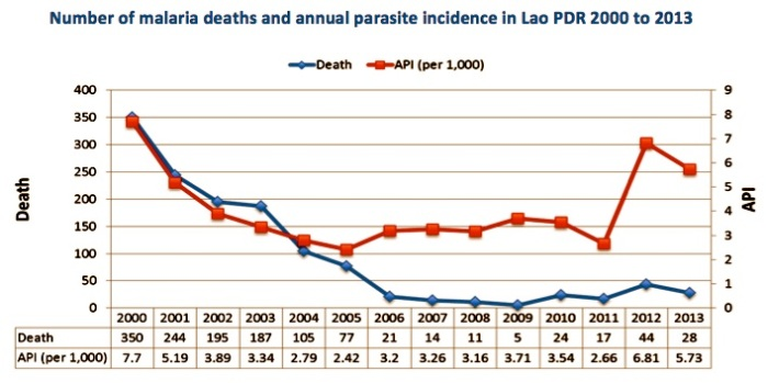 Lao PDR malaria deaths